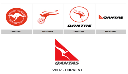 Design and History of Qantas Logo..