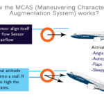 How does it work ? MCAS Boeing 737 Max System.